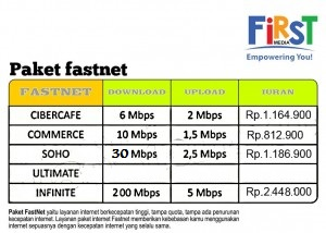 Produk Single Fastnet Internet First Media Tv Only Promo First Media Indonesia